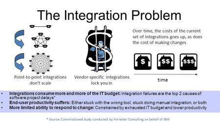 The Integration Problem Point-to-point integrations don't scale Vendor-specific integrations lock you in Over time, the costs of the current set of integrations.