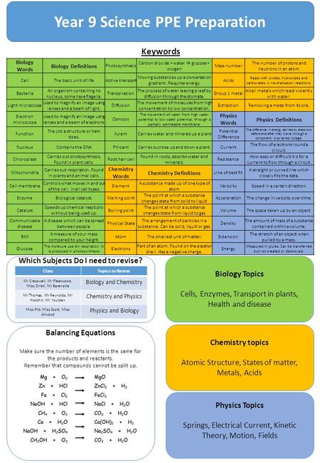 Year 9 Science PPE Preparation Keywords Biology Words Biology Definitions Photosynthesis Carbon dioxide + water  glucose + oxygen Mass number The number.