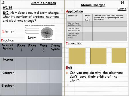 1314 Atomic Charges Starter Practice Application Connection Exit Materials Attract or Repel Use what you know about electrons, protons, and charges to.