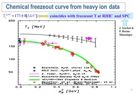 1 Chemical freezeout curve from heavy ion data coincides with freezeout T at RHIC and SPC J. Stachel & P. Braun- Munzinger.