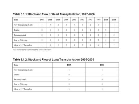 Table 3.1.1: Stock and Flow of Heart Transplantation, 1997-2006 Year1997199819992000200120022003200420052006 New transplant patients1323402011 Deaths0103131001.