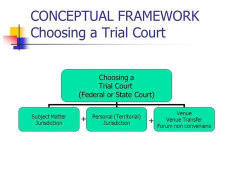 CONCEPTUAL FRAMEWORK Choosing a Trial Court Choosing a Trial Court (Federal or State Court) Subject Matter Jurisdiction Personal (Territorial) Jurisdiction.