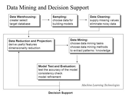 Data Mining and Decision Support Data Warehousing: create/ select target database Data Warehousing: create/ select target database Sampling: choose data.