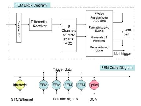 Connector Differential Receiver 8 Channels 65 MHz 12 bits ADC FPGA Receive/buffer ADC data Format triggered Events Generate L1 Primitives Receive timing.