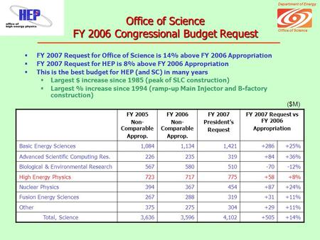 Department of Energy Office of Science  FY 2007 Request for Office of Science is 14% above FY 2006 Appropriation  FY 2007 Request for HEP is 8% above.