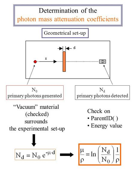 N 0 primary photons generated N d primary photons detected Determination of the photon mass attenuation coefficients Check on ParentID( ) Energy value.