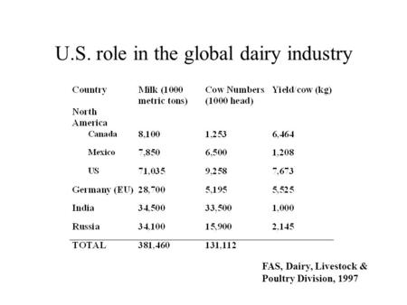 FAS, Dairy, Livestock & Poultry Division, 1997 U.S. role in the global dairy industry.
