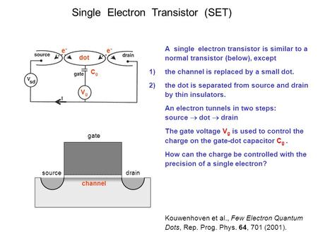 Single Electron Transistor (SET) CgCg dot VgVg e-e- e-e- gate source drain channel A single electron transistor is similar to a normal transistor (below),
