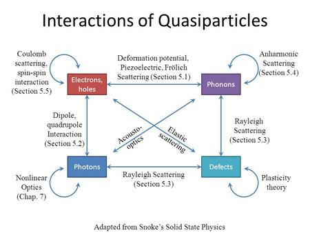 Interactions of Quasiparticles Electrons, holes Phonons PhotonsDefects Rayleigh Scattering (Section 5.3) Rayleigh Scattering (Section 5.3) Dipole, quadrupole.