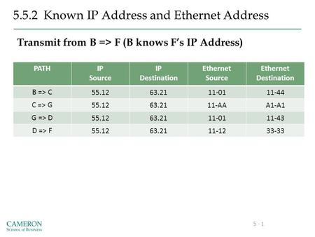 5 - 1 5.5.2 Known IP Address and Ethernet Address Transmit from B => F (B knows F's IP Address) PATHIP Source IP Destination Ethernet Source Ethernet Destination.