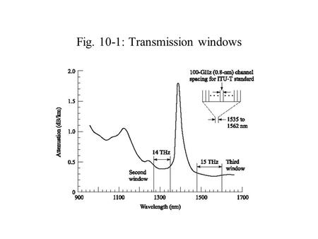 Fig. 10-1: Transmission windows. Fig. 10-2: Typical WDM Network.