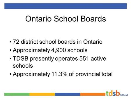Ontario School Boards 72 district school boards in Ontario Approximately 4,900 schools TDSB presently operates 551 active schools Approximately 11.3% of.
