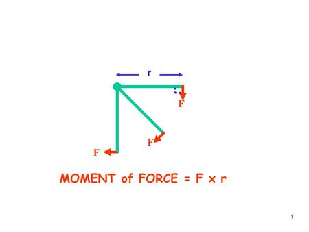 1 F F F F r MOMENT of FORCE = F x r 2 THE MOMENT OF A FORCE ABOUT A POINT DEPENDS UPON: MOMENT UNITS ? NEWTON METRES (Nm)  THE SIZE OF THE FORCE  THE.