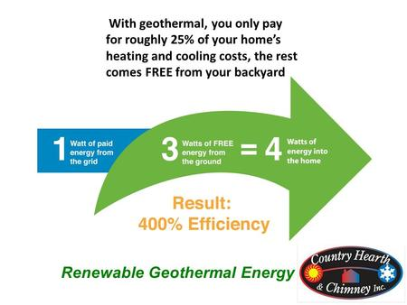 Renewable Geothermal Energy With geothermal, you only pay for roughly 25% of your home's heating and cooling costs, the rest comes FREE from your backyard.