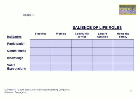 SALIENCE OF LIFE ROLES Indicators Participation Commitment Knowledge