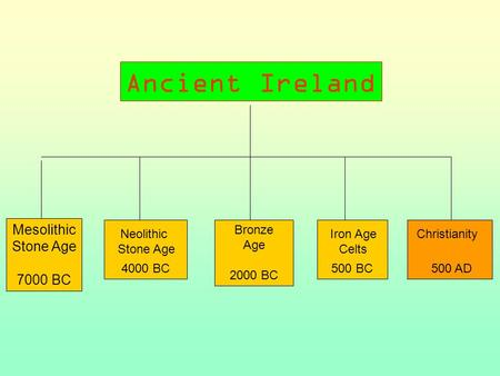 Mesolithic Stone Age 7000 BC ? 4000 BC Bronze Age 2000 BC ? 500 BC ? 500 AD Neolithic Stone Age Iron Age Celts Christianity Ancient Ireland.