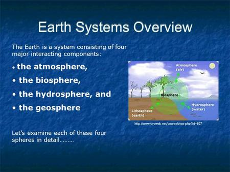 Earth Systems Overview The Earth is a system consisting of four major interacting components: the atmosphere, the biosphere, the hydrosphere, and the geosphere.