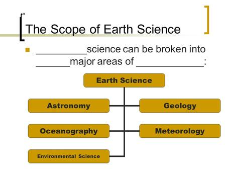 The Scope of Earth Science _________science can be broken into ______major areas of ____________: Earth Science Section 1.1 Earth Science AstronomyGeology.