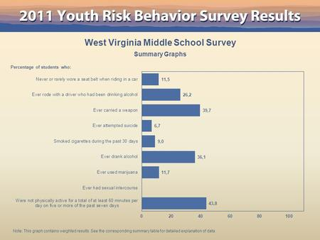 West Virginia Middle School Survey Summary Graphs Percentage of students who: Note: This graph contains weighted results. See the corresponding summary.