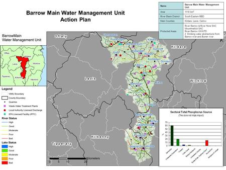 Barrow Main Water Management Unit Action Plan Name Barrow Main Water Management Unit Area1110 km 2 River Basin DistrictSouth Eastern RBD Main CountiesKildare,