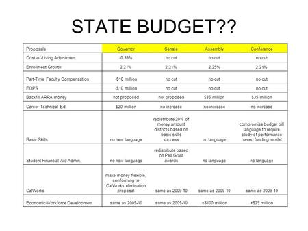 STATE BUDGET?? ProposalsGovernorSenateAssemblyConference Cost-of-Living Adjustment-0.39%no cut Enrollment Growth2.21% 2.25%2.21% Part-Time Faculty Compensation-$10.