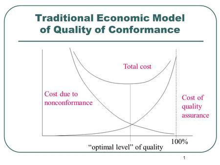 "1 Traditional Economic Model of Quality of Conformance Total cost Cost due to nonconformance Cost of quality assurance ""optimal level"" of quality 100%"