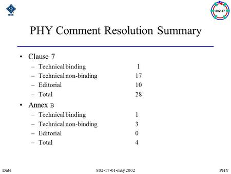 PHYDate802-17-01-may 2002 PHY Comment Resolution Summary Clause 7 –Technical binding 1 –Technical non-binding17 –Editorial10 –Total 28 Annex B –Technical.