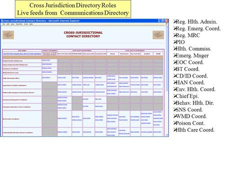 Cross Jurisdiction Directory Roles Live feeds from Communications Directory  Reg. Hlth. Admin.  Reg. Emerg. Coord.  Reg. MRC  PIO  Hlth. Commiss.