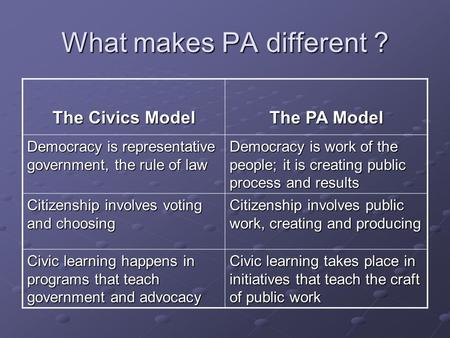 What makes PA different ? The Civics Model The PA Model Democracy is representative government, the rule of law Democracy is work of the people; it is.