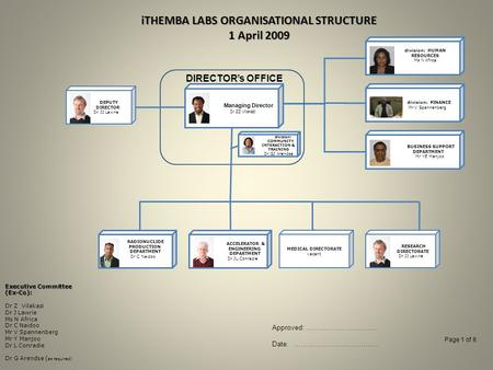 ITHEMBA LABS ORGANISATIONAL STRUCTURE 1 April 2009 Managing Director Dr ZZ Vilakazi division: FINANCE Mr V Spannenberg ACCELERATOR & ENGINEERING DEPARTMENT.