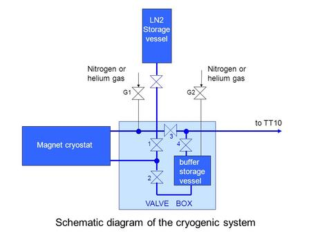 To TT10 Nitrogen or helium gas LN2 Storage vessel buffer storage vessel 1 2 3 4 G1G2 Magnet cryostat VALVE BOX Schematic diagram of the cryogenic system.