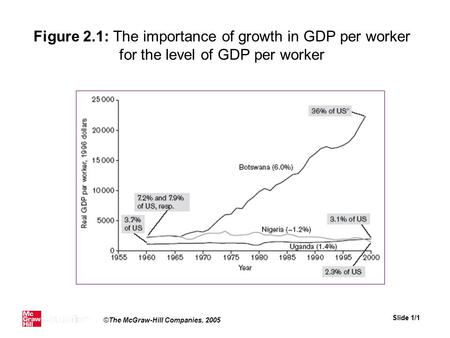 Slide 1/1 ©The McGraw-Hill Companies, 2005 Figure 2.1: The importance of growth in GDP per worker for the level of GDP per worker.