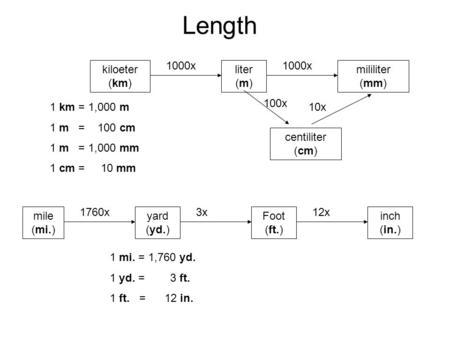 Worksheets M Km Mm measurement ppt download length 1000x kiloeter km liter m mililiter mm 100x