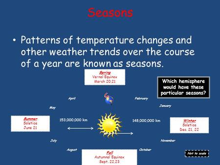 Seasons Patterns of temperature changes and other weather trends over the course of a year are known as seasons. Spring Vernal Equinox March 20,21 Which.
