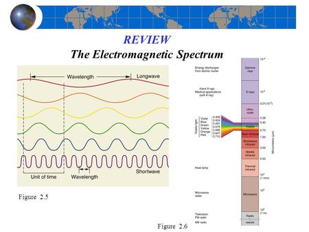 REVIEW The Electromagnetic Spectrum Figure 2.5 Figure 2.6.