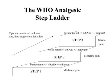 The WHO Analgesic Step Ladder Paracetamol +/- NSAID +/- adjuvant STEP 1 STEP 2 Weak opioid+/- NSAID +/- adjuvant STEP 3 Strong opioid +/- NSAID +/- adjuvant.