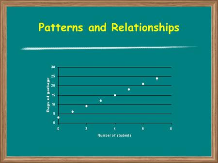 Patterns and Relationships. Graphing Relations A graph can also be used to show the relationship between two quantities The relation is used to create.