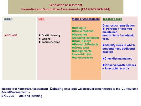 Scholastic Assessment Formative and Summative Assessment – [FA1+FA2+FA3+FA4] Subject LANGUAGESkills Oral & Listening Oral & Listening Writing Writing Comprehension.