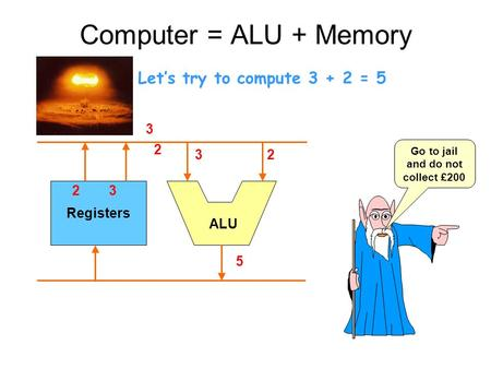 Computer = ALU + Memory Registers ALU 3 2 5 2 3 Let's try to compute 3 + 2 = 5 32 Go to jail and do not collect £200.