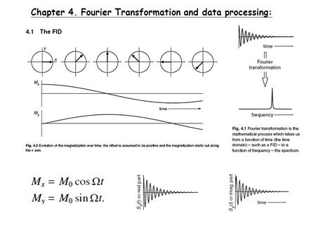 Chapter 4. Fourier Transformation and data processing: