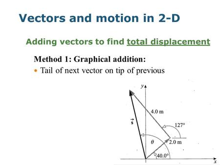 Vectors and motion in 2-D Adding vectors to find total displacement Method 1: Graphical addition: Tail of next vector on tip of previous.