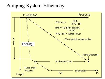 Pumping System Efficiency. Lower energy cost occurs with a master meter for several wells, but the operator usually is responsible for the poles and.