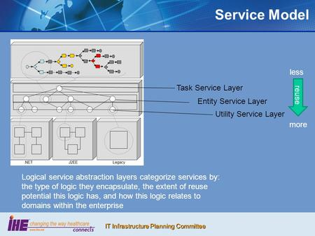 IT Infrastructure Planning Committee Service Model Task Service Layer Entity Service Layer Utility Service Layer Logical service abstraction layers categorize.
