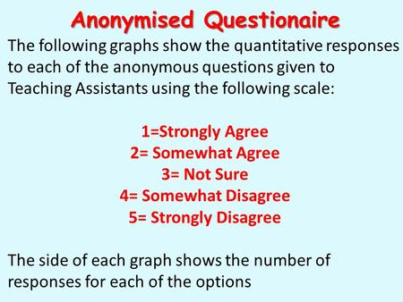 Anonymised Questionaire The following graphs show the quantitative responses to each of the anonymous questions given to Teaching Assistants using the.