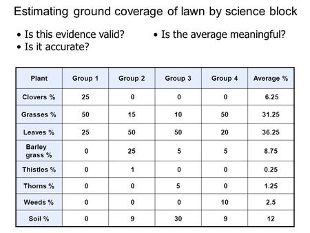 Estimating ground coverage of lawn by science block PlantGroup 1Group 2Group 3Group 4Average % Clovers %25 0 0 0 6.25 Grasses %5015105031.25 Leaves %2550.