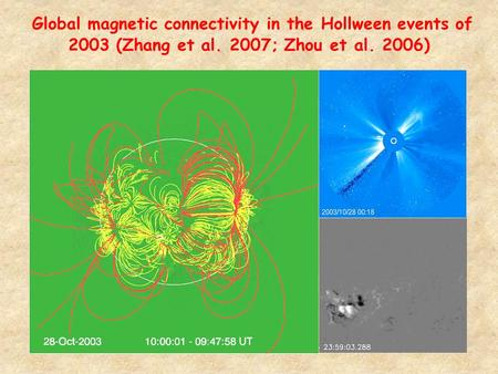 1 Global magnetic connectivity in the Hollween events of 2003 (Zhang et al. 2007; Zhou et al. 2006)