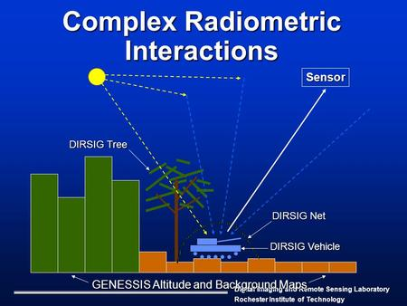 Digital Imaging and Remote Sensing Laboratory Rochester Institute of Technology Complex Radiometric Interactions Sensor GENESSIS Altitude and Background.