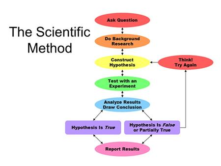 The Scientific Method. Common Mistakes in Applying the Scientific Method The scientist prefers one outcome over another (bias) Ignoring or ruling out.