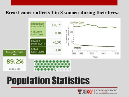 Breast cancer affects 1 in 8 women during their lives. 1 Population Statistics.