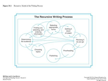 Figure 10.1 Recursive Model of the Writing Process Bill Harp and Jo Ann Brewer The Informed Reading Teacher: Research- Based Practice Copyright ©2005 by.
